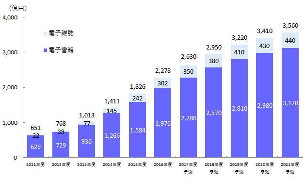 電子書籍・電子雑誌の市場規模予測 - 『電子書籍ビジネス調査報告書2017』 インプレス総合研究所