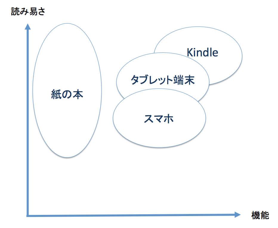 電子書籍を読む端末比較: 読みやすさと機能の比較