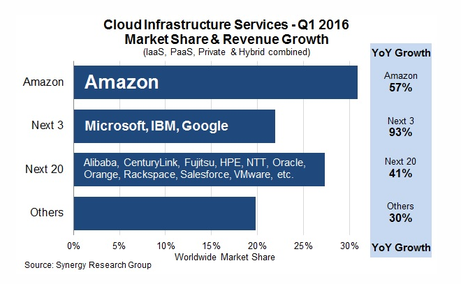 Cloud Infrastructure Services - Q1 2016 Market Share & Revenue Growth