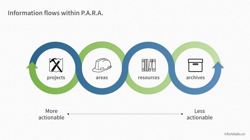 セカンドブレイン: PARA(Project, Area, Resource, Archive) - 4つのナレッジ収納箱